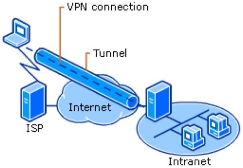 ¿Qué es VPN? ¿Para qué sirve?