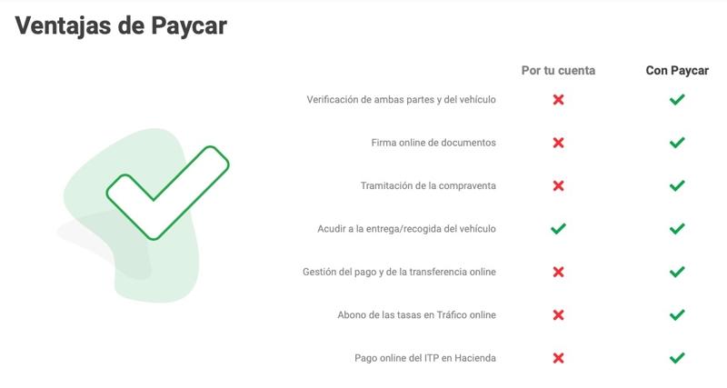 Paycar: cómo vender coches entre particulares 100% online
